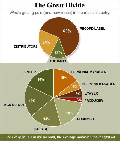 musicclout.com